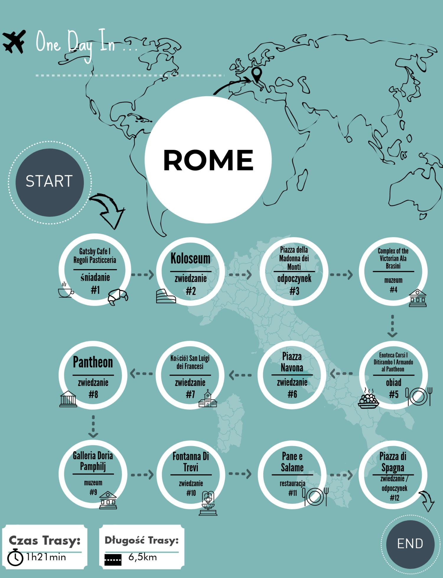 Jeden dzień w … Rzymie! Trasa zwiedzania.