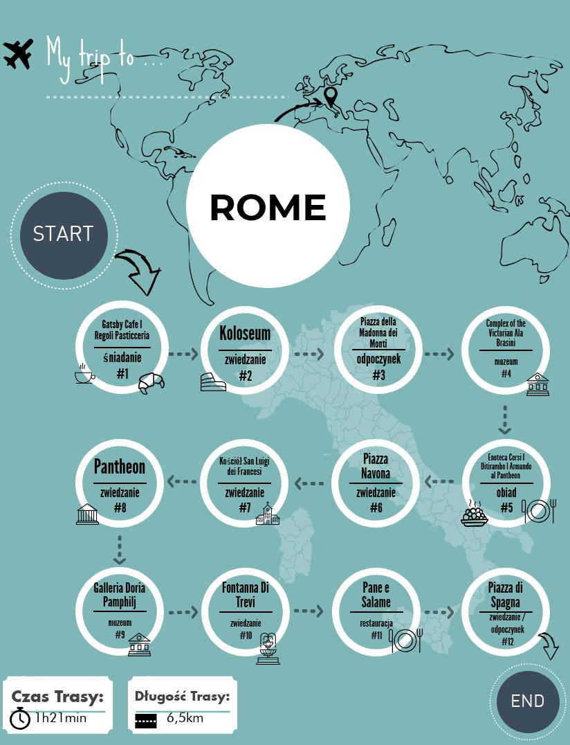 Rzym – trasa zwiedzania. Poza utartym szlakiem.